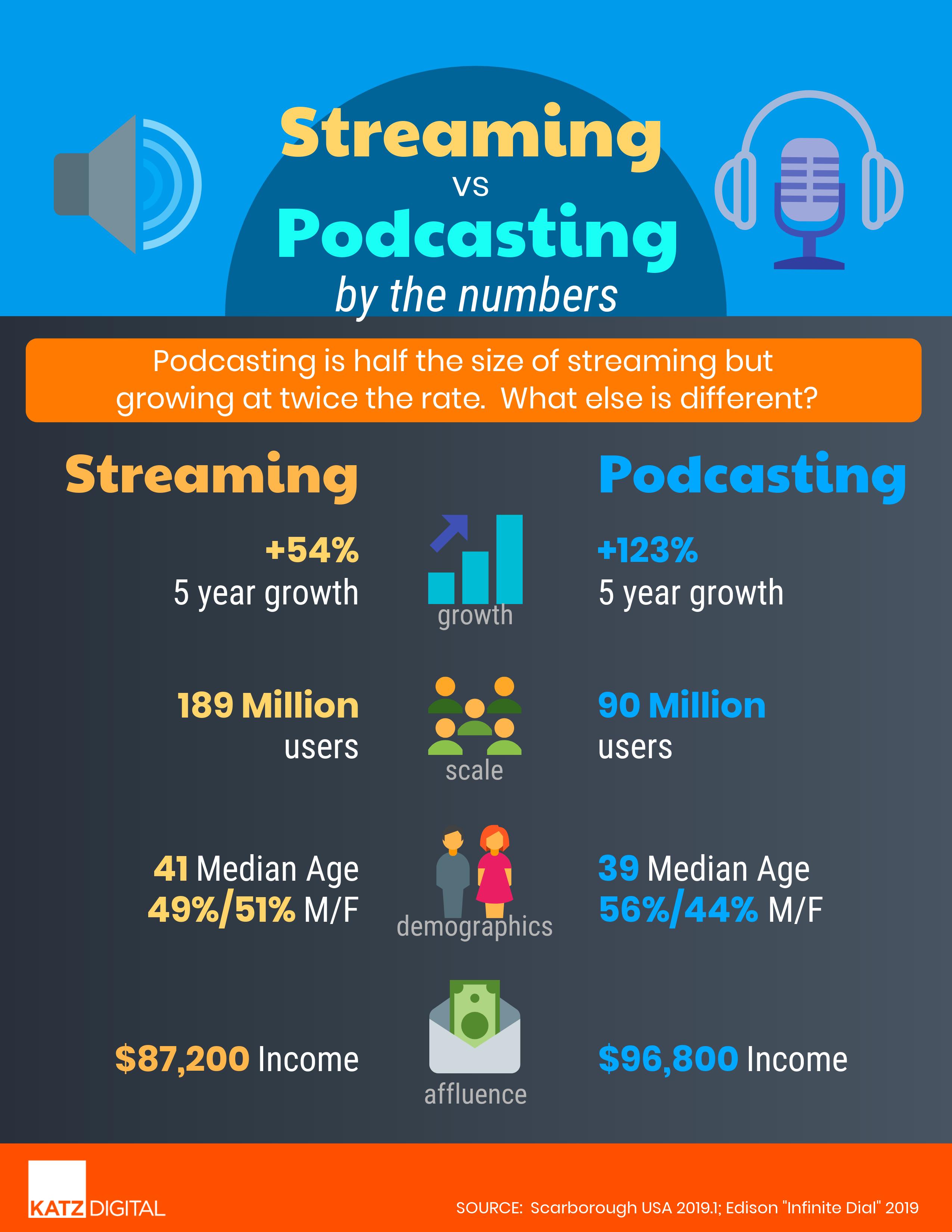 Streaming v Podcasting
